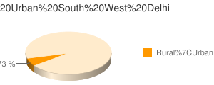 South West Delhi census population